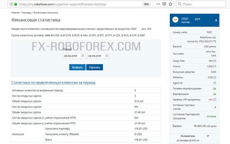 Roboforex финансовая статистика