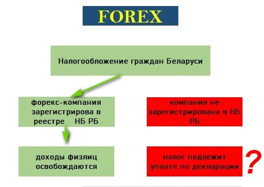 Налоги на «Форекс» в Беларуси