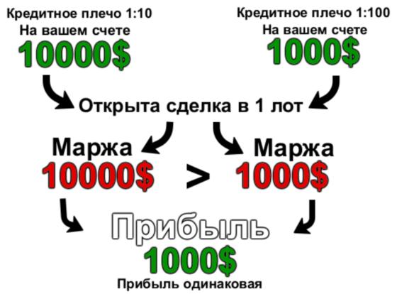 Размер кредитного плеча