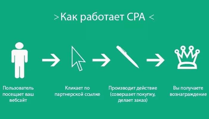 Вознаграждения CPA
