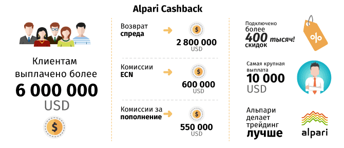 система Alpari Cashback