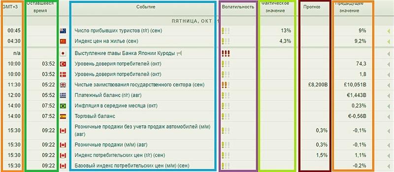 Информационные столбцы календаря «Альпари»