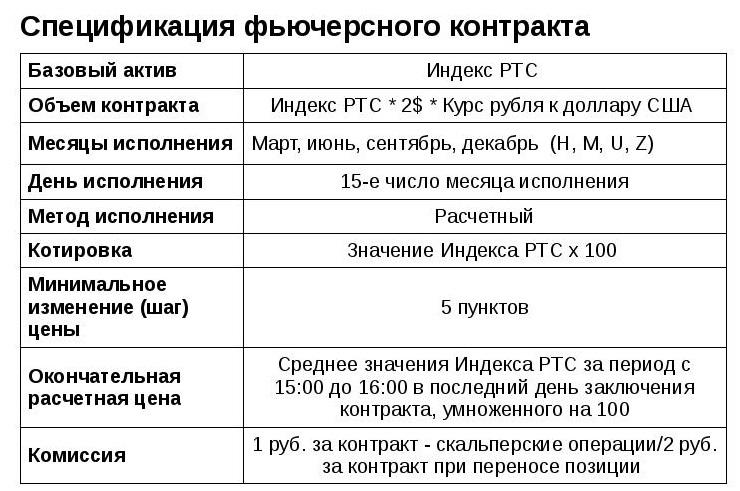 Спецификация фьючерсов «Альпари»